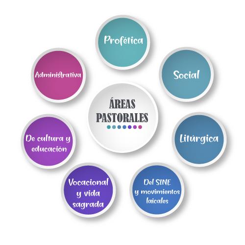 infograma-pastorales